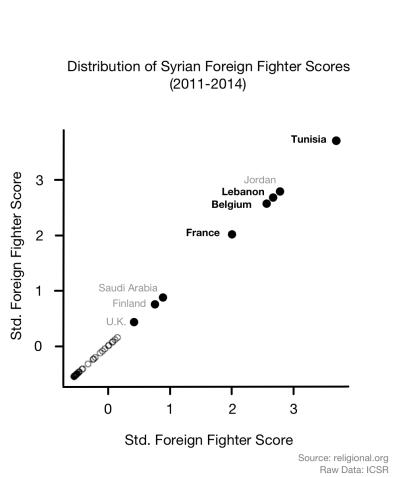 FF Graph