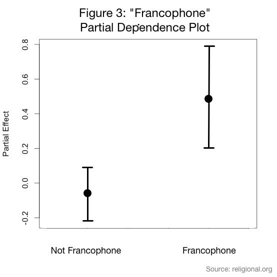Francophone PDP